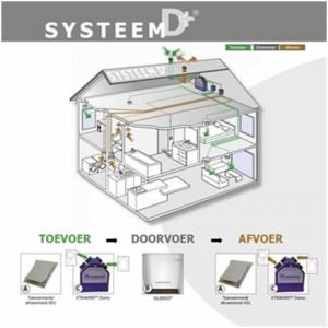 ventilatiesysteem D